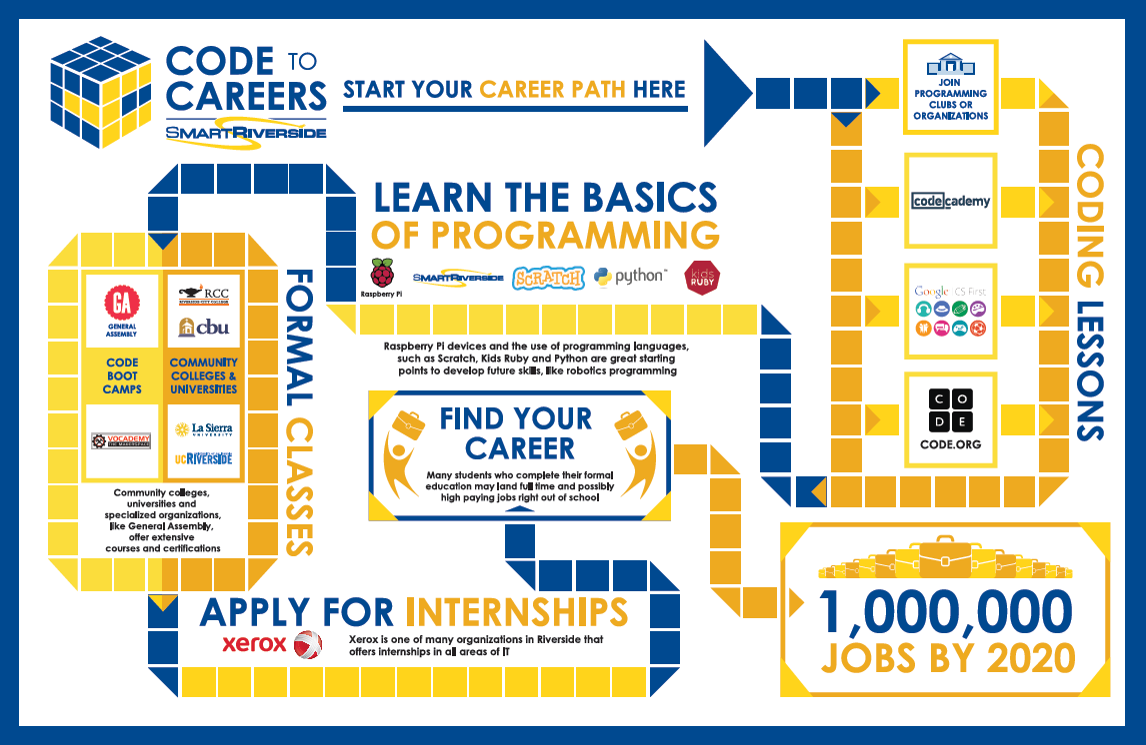 Code to Careers Map